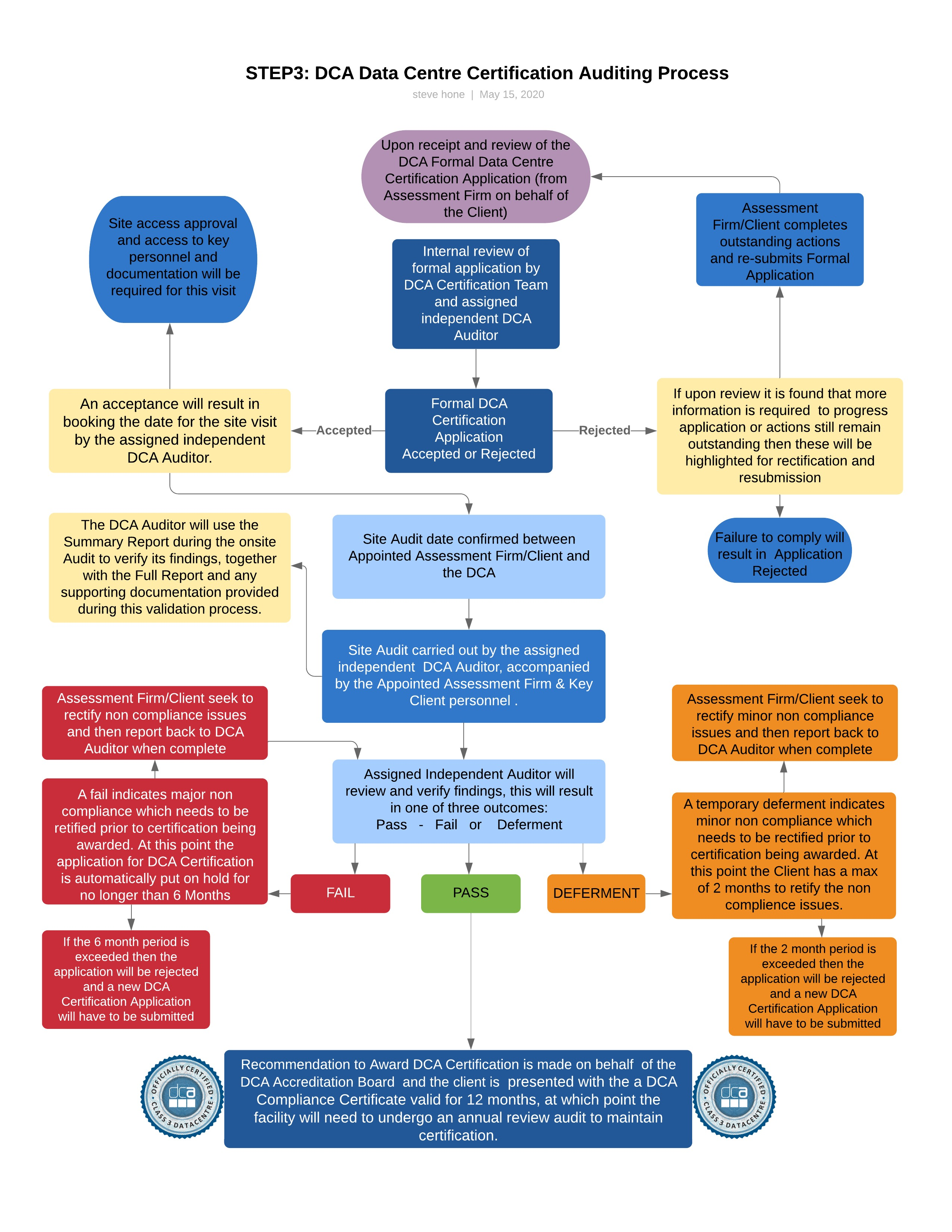 Certification Flow Chart Step 3 – DCA Auditor Engagement Process